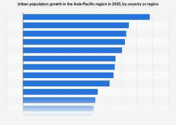Urban population growth in the Asia Pacific region in 2015 by country