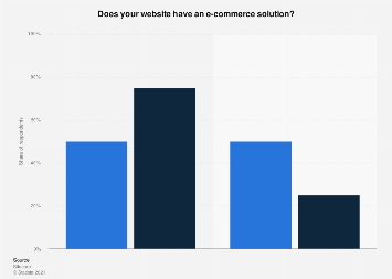 Distribution of websites with an e-commerce solution in the Benelux 2016