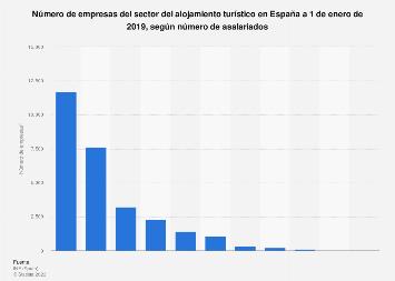 Empresas del sector del alojamiento turístico según número de asalariados España 2018
