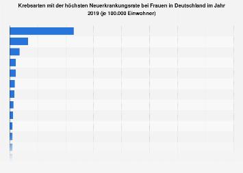 Krebsarten mit der höchsten Neuerkrankungsrate bei Frauen in Deutschland 2014