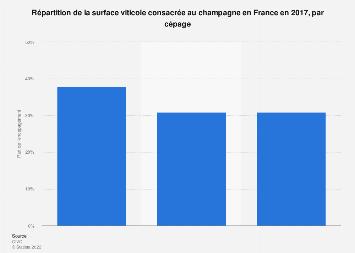 Cépages utilisés dans la production de champagne en France 2017