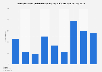Days with thunderstorms in Kuwait 2012-2015