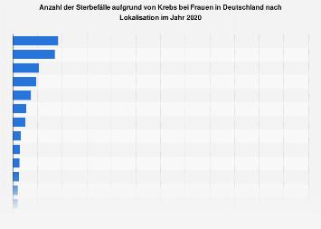 Sterbefälle aufgrund von Krebs bei Frauen in Deutschland nach Lokalisation 2014