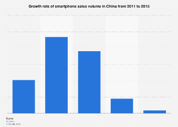 Growth rate of smartphone sales volume in China 2011-2015