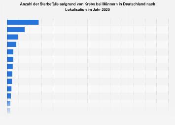 Sterbefälle aufgrund von Krebs bei Männern in Deutschland nach Lokalisation 2014
