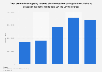 Sinterklaas extra online shopping revenue in the Netherlands 2014-2017