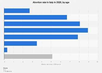 Italy: abortion rate 2016