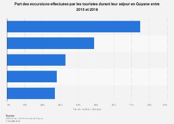 Activités pratiquées par les voyageurs séjournant en Guyane 2015-2018
