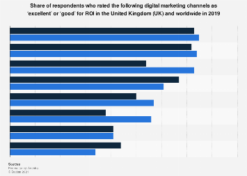 Most effective marketing channels for ROI in the UK 2016-2017