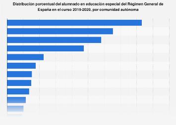 Porcentaje de alumnos en educación especial por autonomía España 2017/2018