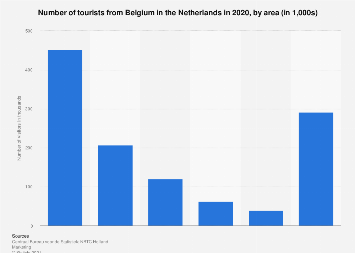 Inbound tourism of visitors from Belgium to the Netherlands 2016, by area
