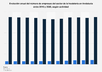 Empresas de hostelería según actividad Andalucía 2010-2017