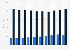 Empresas de hostelería según actividad Islas Baleares 2010-2018
