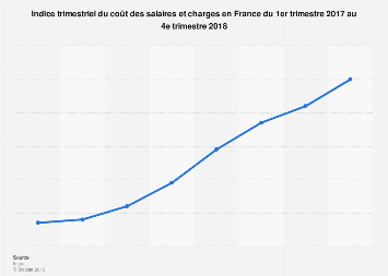 Indice du coût du travail en France 2017-2018