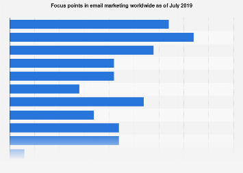 Focus points in email marketing in the United Kingdom (UK) 2016-2018