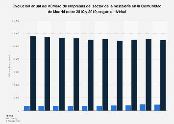 Empresas de hostelería según actividad Comunidad de Madrid 2010-2017