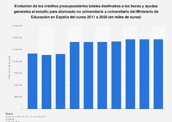 Ministerio de Educación: presupuestos destinados a becas España 2011-2018