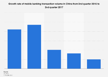 Growth rate of mobile banking transaction volume in China Q2 2017