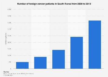 Number of medical tourism patients in South Korea for cancer treatment 2009-2013