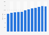 Cifra anual de empresas de catering España 2010-2018