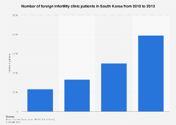 Number of medical tourism patients at infertility clinics in South Korea 2010-2013