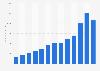 Número visitas a IKEA.com 2012-2018