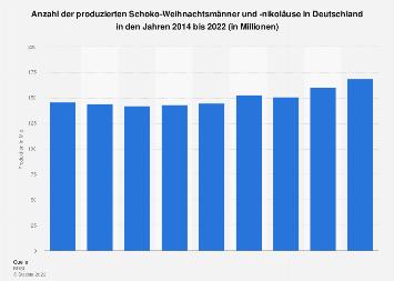 Produktion von Schoko-Weihnachtsmännern in Deutschland bis 2017