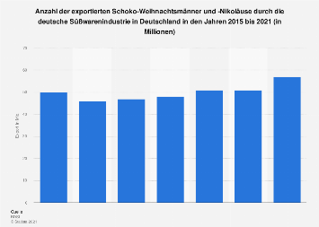 Export von Schoko-Weihnachtsmännern aus Deutschland bis 2017