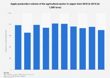 Apple production volume of the agriculture sector in Japan 2010-2015