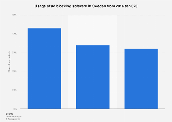 Ad blocker usage in Sweden 2018