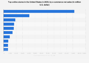 United States: top 10 online stores