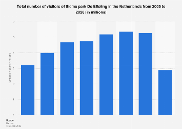 Attendance at the Efteling theme park in the Netherlands 2005-2017