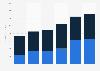 Madison Square Garden Company revenue by segment 2014-2019
