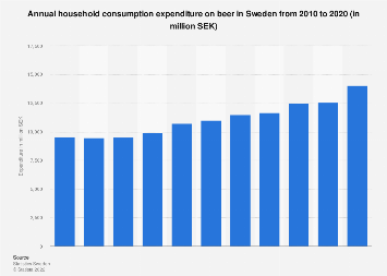 Household consumption expenditure on beer in Sweden 2005-2015