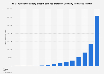 Germany: total number of electric cars from 2008-2017