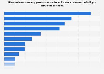 Restaurantes y puestos de comida por CC. AA. España 2018