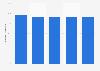 Erfolgsquote beim 1. Zustellversuch von KEP-Dienstleistern in Deutschland 2016