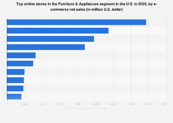 Furniture & appliances: top 10 online stores in the United States in 2017, by net sales
