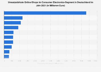 Führende Online-Stores nach Umsatz im Segment Unterhaltungselektronik 2017
