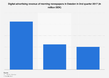 Digital advertising revenue of morning newspapers in Sweden 2017