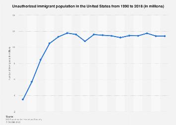 Unauthorized immigrant population U.S. 1990-2016