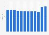 Total number of DekaMarkt supermarkets in the Netherlands 2011-2019