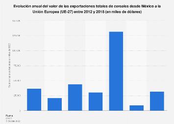 Valor total de exportación mexicana de cereales a la Unión Europea UE 2012-2018