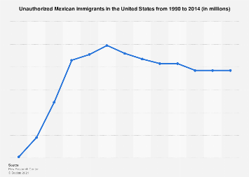 Unauthorized Mexican immigrants in the U.S. 1990-2014