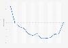 Niveau de pessimisme des agents immobiliers concernant le marché en France 2015-2017