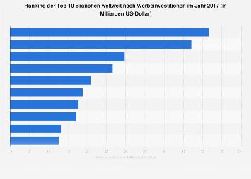 Ranking der Branchen mit den höchsten Werbeausgaben weltweit 2016