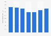 Valor de importación de productos oleaginosos desde el mundo a México 2012-2018