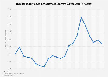 Total number of dairy cows in the Netherlands 2007-2017