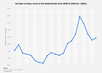Total number of dairy cows in the Netherlands 2006-2016