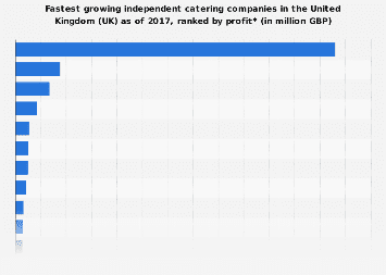 Independent catering companies in the United Kingdom (UK) 2016, by profit